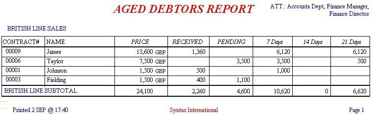 Aged Debtors Report