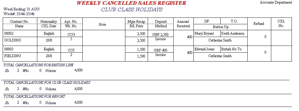 Weekly Cancelled Sales Report