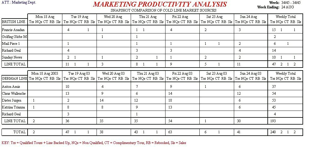 Weekly Marketing Productivity Report
