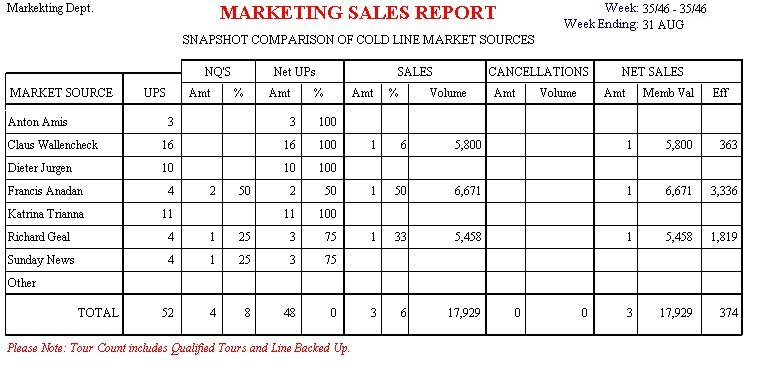 Sales Report by Market Source